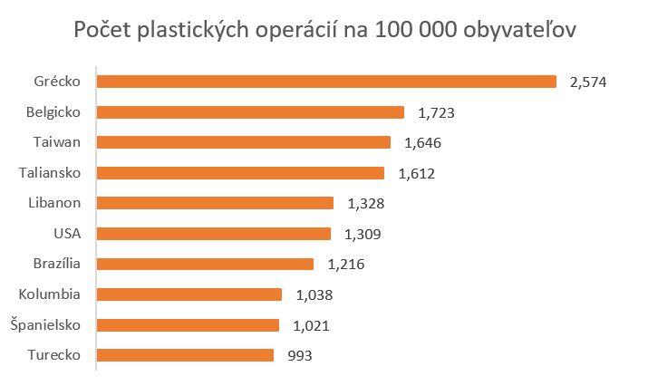 plastiky na 100 000 obyvatelov